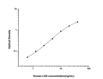 Human Cell Biology ELISA Kits 5 Human LOX Lysyl Oxidase ELISA Kit HUES01442