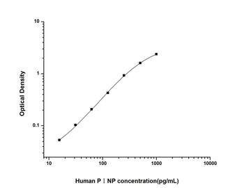 Human Immunology ELISA Kits 12 Human P1NPProcollagen I N-terminal Propeptide ELISA Kit HUES01452
