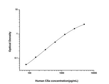 Human Immunology ELISA Kits 12 Human C5a Complement Component 5a ELISA Kit HUES01457