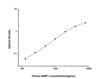 Human Cardiovascular ELISA Kits Human AIMP1 Aminoacyl tRNA Synthetase Complex Interacting Multifunctional Protein 1 ELISA Kit HUES01469