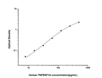 Human Cell Death ELISA Kits Human TNFRSF1A Tumor Necrosis Factor Receptor Superfamily, Member 1A ELISA Kit HUES01474