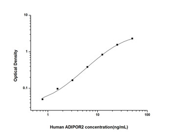 Human Metabolism ELISA Kits Human ADIPOR2 Adiponectin Receptor 2 ELISA Kit HUES01510