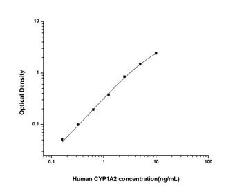Human Metabolism ELISA Kits Human CYP1A2 Cytochrome P450, family 1, subfamily A, polypeptide 2 ELISA Kit HUES01583