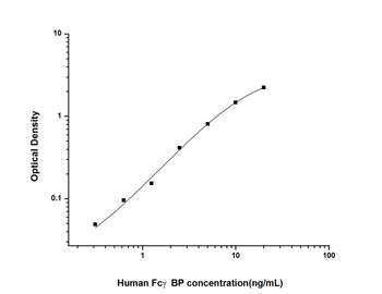Human Immunology ELISA Kits 12 Human FcgammaBP Fc Fragment of IgG Binding Protein ELISA Kit HUES01597