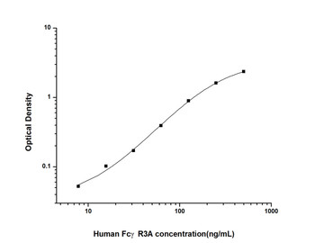 Human Immunology ELISA Kits 12 Human FcgammaR3A Fc Fragment of IgG Low Affinity IIIa Receptor ELISA Kit HUES01598