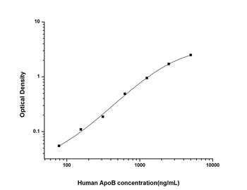 Human Metabolism ELISA Kits Human ApoB Apolipoprotein B ELISA Kit HUES01669