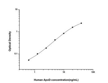 Human Signal Transduction ELISA Kits Human ApoD Apolipoprotein D ELISA Kit HUES01674