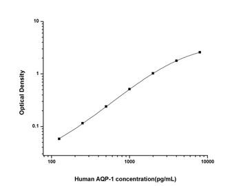 Human Signal Transduction ELISA Kits Human AQP-1 Aquaporin 1 ELISA Kit HUES01691