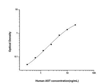 Human Immunology ELISA Kits 12 Human AST Aspartate Aminotransferase ELISA Kit HUES01711