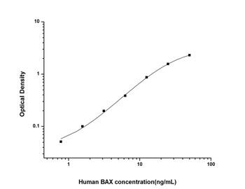 Human Cell Death ELISA Kits Human Bax Bcl-2 Associated X Protein ELISA Kit HUES01746