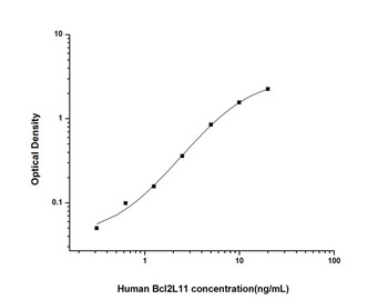 Human Cell Death ELISA Kits Human Bcl2L11 Bcl-2 Like Protein 11 ELISA Kit HUES01757