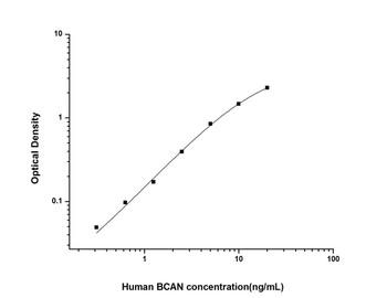 Human Cell Biology ELISA Kits 2 Human BCAN Brevican ELISA Kit HUES01772