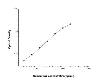 Human Cell Biology ELISA Kits 2 Human CA2 Carbonic Anhydrase II ELISA Kit HUES01803
