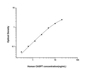 Human Cell Death ELISA Kits Human CASP7 Caspase 7 ELISA Kit HUES01820