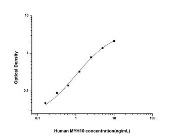 Human Cell Biology ELISA Kits 2 Human MYH10 Myosin Heavy Chain 10, Non Muscle ELISA Kit HUES01869