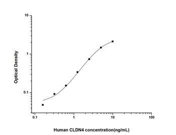 Human Signal Transduction ELISA Kits Human CLDN4 Claudin 4 ELISA Kit HUES01941