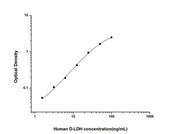 Human Immunology ELISA Kits 12 Human D-LDH D-Lactate Dehydrogenase ELISA Kit HUES01994