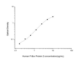 Human Signal Transduction ELISA Kits Human F-Box Protein 2FBXO2 ELISA Kit HUES02005