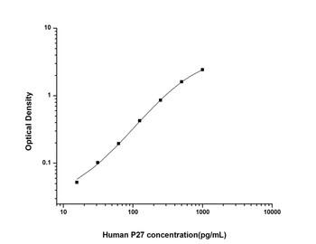 Human Cell Cycle ELISA Kits 1 Human P27 P27 Protein ELISA Kit HUES02035