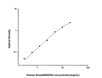 Human Epigenetics and Nuclear Signaling ELISA Kits Human Smad4/MADH4 Mothers Against Decapentaplegic Homolog 4 ELISA Kit HUES02057