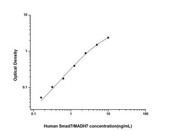 Human Epigenetics and Nuclear Signaling ELISA Kits Human Smad7/MADH7 Mothers Against Decapentaplegic Homolog 7 ELISA Kit HUES02058