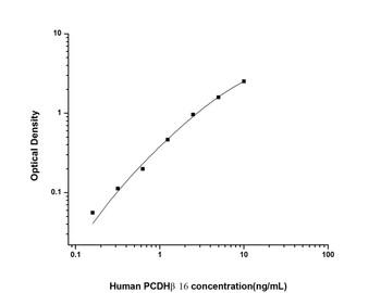 Human Cell Biology ELISA Kits 6 Human PCDH beta16 Protocadherin Beta 16 ELISA Kit HUES02062