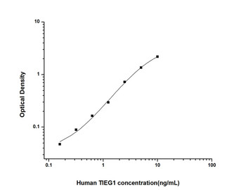 Human Cell Biology ELISA Kits 6 Human TIEG1 TGF Beta Inducible Early Response Gene 1 ELISA Kit HUES02073