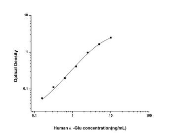 Human Cell Biology ELISA Kits 6 Human alpha-Glu Alpha Glucosidase ELISA Kit HUES02097