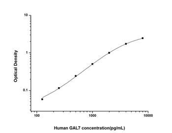 Human Cell Death ELISA Kits Human GAL7 Galectin 7 ELISA Kit HUES02157