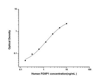 Human Epigenetics and Nuclear Signaling ELISA Kits Human FOXP1 Forkhead Box Protein P1 ELISA Kit HUES02196