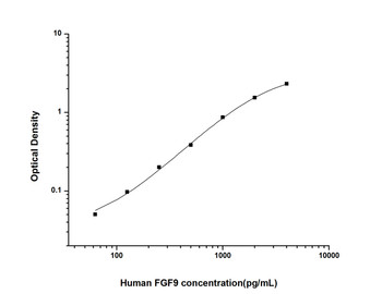 Human Developmental Biology ELISA Kits Human FGF9 Fibroblast Growth Factor 9 ELISA Kit HUES02208