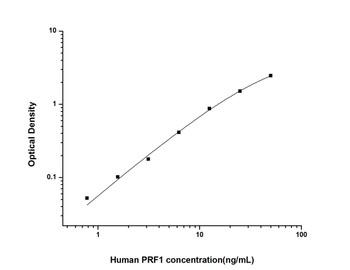 Human Cell Biology ELISA Kits 6 Human PRF1Perforin 1ELISA Kit HUES02213