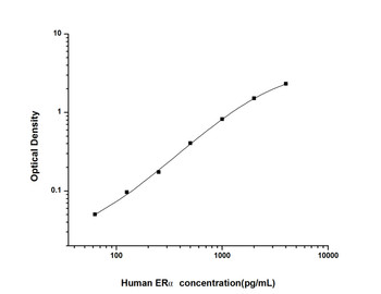 Human Epigenetics and Nuclear Signaling ELISA Kits Human ER alpha Estrogen Receptor Alpha ELISA Kit HUES02220