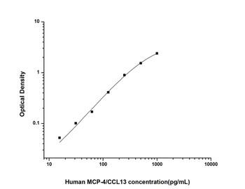 Human Cell Biology ELISA Kits 6 Human MCP-4/CCL13 Monocyte Chemotactic Protein 4 ELISA Kit HUES02239