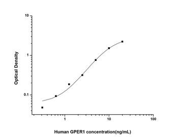 Human Cell Death ELISA Kits Human GPER1 G Protein Coupled Estrogen Receptor 1 ELISA Kit HUES02240