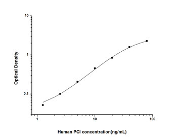 Human Developmental Biology ELISA Kits Human PCI Protein C Inhibitor ELISA Kit HUES02274