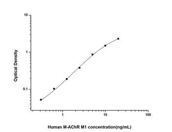 Human Cell Biology ELISA Kits 6 Human M-AChR M1 Muscarinic Acetylcholine Receptor M1 ELISA Kit HUES02288