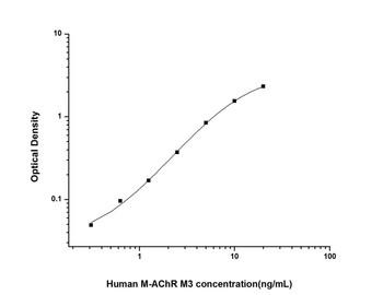 Human Cell Biology ELISA Kits 6 Human M-AChR M3 Muscarinic Acetylcholine Receptor M3 ELISA Kit HUES02290