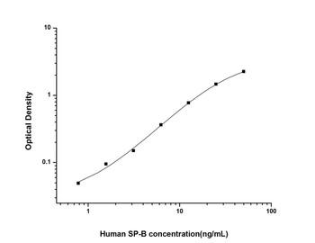 Human Cell Biology ELISA Kits 6 Human SPB Pulmonary Surfactant Associated Protein B ELISA Kit HUES02325