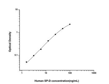 Human Cell Biology ELISA Kits 6 Human SPD Pulmonary Surfactant Associated Protein D ELISA Kit HUES02327