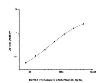 Human Cell Biology ELISA Kits 6 Human PARC/CCL18 Pulmonary Activation Regulated Chemokine ELISA Kit HUES02328