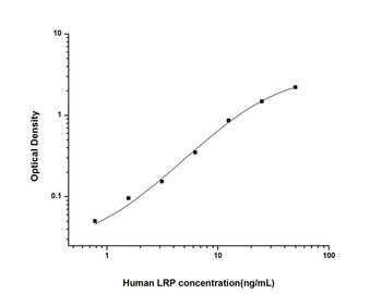 Human Epigenetics and Nuclear Signaling ELISA Kits Human LRP Lung Resistance-Related Protein ELISA Kit HUES02329