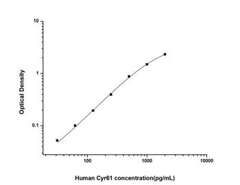 Human Cell Biology ELISA Kits 6 Human Cyr61 Cysteine Rich Protein, Angiogenic Inducer 61 ELISA Kit HUES02342