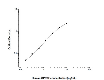 Human Cell Biology ELISA Kits 6 Human GPR37 G Protein Coupled Receptor 37 ELISA Kit HUES02347