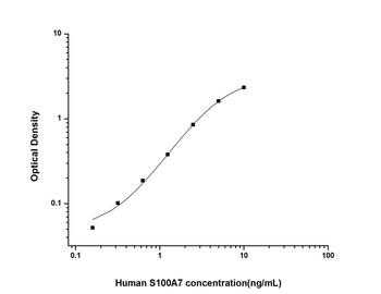 Human Cell Biology ELISA Kits 6 Human S100A7 S100 Calcium Binding Protein A7 ELISA Kit HUES02352