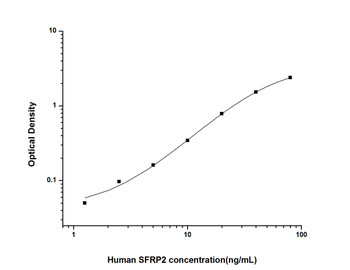Human Developmental Biology ELISA Kits Human SFRP2 Secreted Frizzled Related Protein 2 ELISA Kit HUES02365