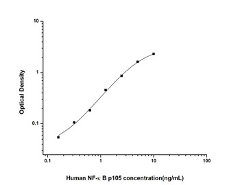 Human Cell Death ELISA Kits Human NFkB Nuclear Factor Kappa B ELISA Kit HUES02429