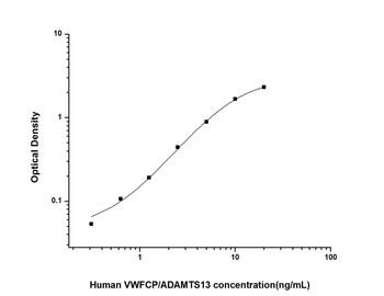 Human Cardiovascular ELISA Kits Human VWFCP/ADAMTS13 Von Willebrand Factor Cleaving Protease ELISA Kit HUES02566