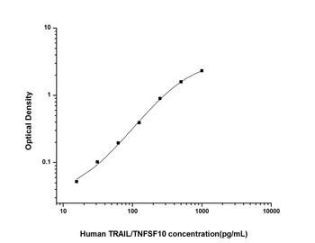 Human Immunology ELISA Kits 12 Human TRAIL/TNFSF10 Tumor Necrosis Factor Related Apoptosis Inducing Ligand ELISA Kit HUES02602