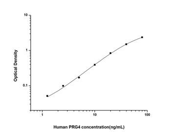 Human Signal Transduction ELISA Kits Human PRG4 Proteoglycan 4 ELISA Kit HUES02673